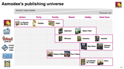 Asmodee Publishing 2015